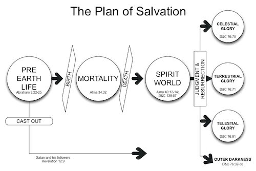 LDS Plan of Salvation Printable
